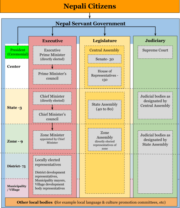English version of Nepal government structure in bibeksheel constitution