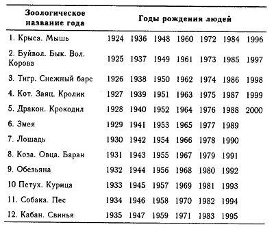 Новый год 1983 по восточному календарю