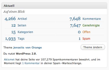 WP 2.8 Dashboard Statistik