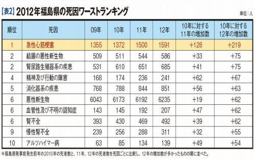 2012年福島県の死因ワーストランキング