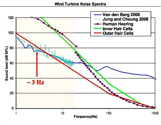 Low frequency sound from wind turbines affects the inner ear 3