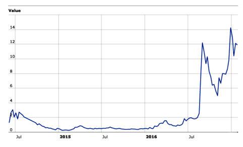 Monero's price in dollars since it's creation.