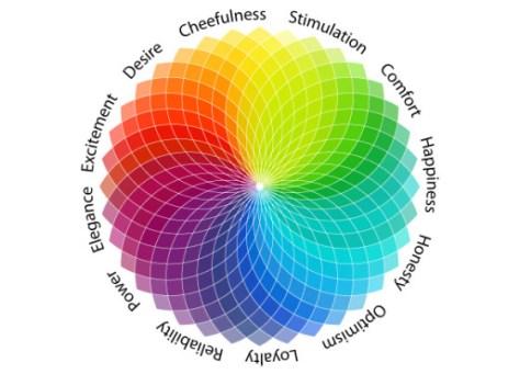 Het woonschrift de psychologie van kleur in het interieur - Show color wheel ...