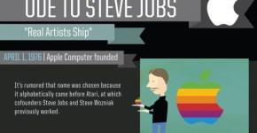Oda a steve Jobs