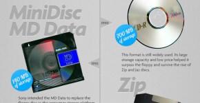 Historia del almacenamiento digital, disco duro