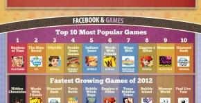 Facebook 2012 cifras y datos