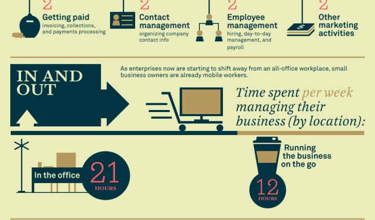management negocios era digital