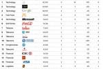 Brandz-Top-100-marcas-globales_thumb.jpg