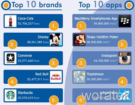 30-10-2012 facebook datos y estadísticas 2012