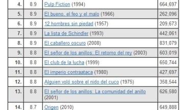 03-11-2012-IMDB-250-mejores-peliculas_thumb.jpg