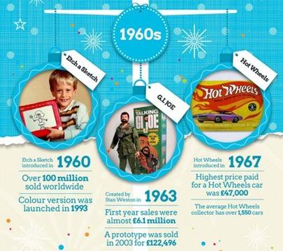 14-12-2012 evolucion juguetes