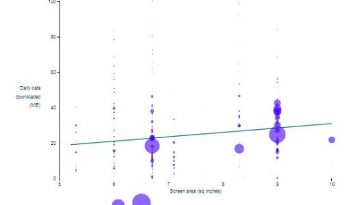Consumo de datos de internet en smartphones