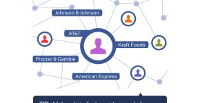 Facebook Graph Search para reclutar personal de trabajo