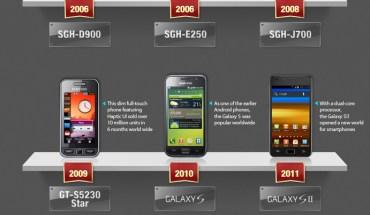 Smartphones y phablets de Samsung