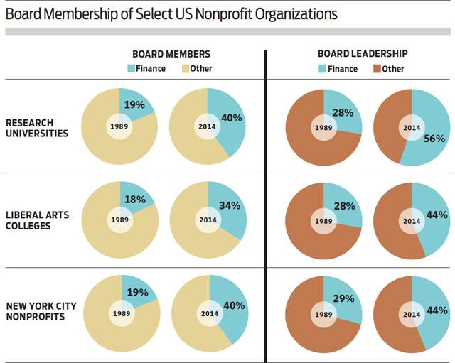 feature_chart_nonprofit_boards_membership