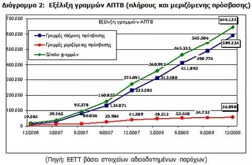 Εξέλιξη γραμμών ΑΠΤΒ (πλήρους και μεριζόμενης πρόσβασης)