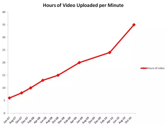 YouTube - Hours of video uploaded per minute