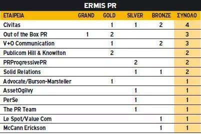 Ermis PR 2010