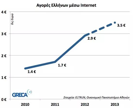 Αγορές Ελλήνων στο Ίντερνετ