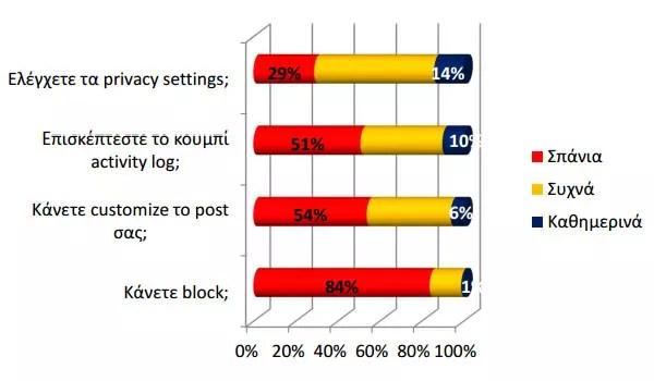 Χρήση λειτουργιών privacy στο facebook
