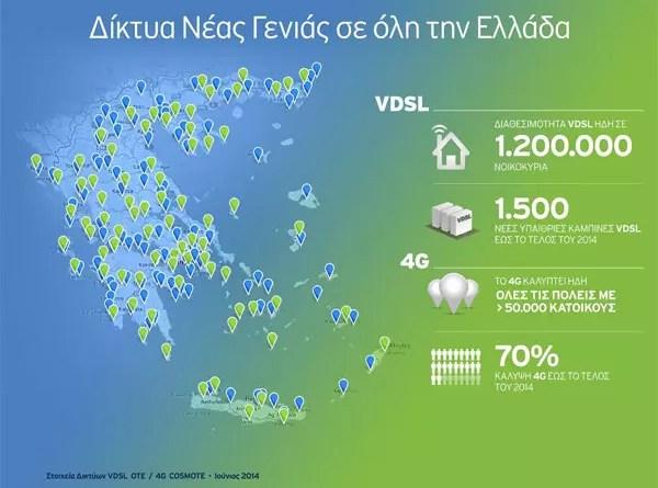 ΟΤΕ VDSL 4G