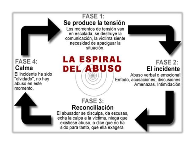 espiral del abuso