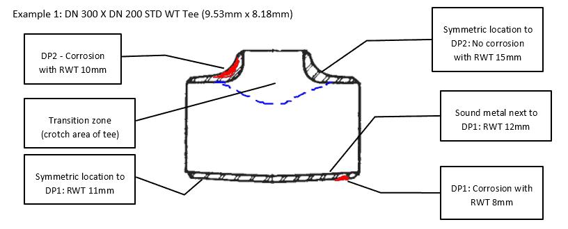 Reducing tee FFS example