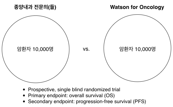 wfo clinical trial 1-2