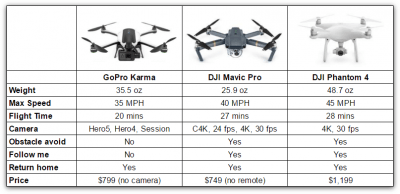 Droni 232 Meglio Gopro Karma O Dji Mavic Pro Confronto