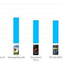 List of smartphones with longest battery life