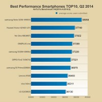 AnTuTu's Top Performing Smartphones for Q2 2014