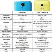 Cherry Mobile Flare 3 vs ASUS Zenfone 4: Specs comparison