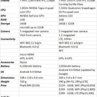 Cherry Mobile Tegra Note 7 vs Google Nexus 7 (2013)