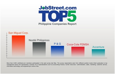 jobstreet_top companies_1