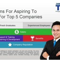JobStreet's Top 5 Most Preferred Employers in the Philippines