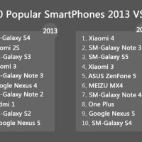 AnTuTu outs best and most popular Android smartphones of 2014