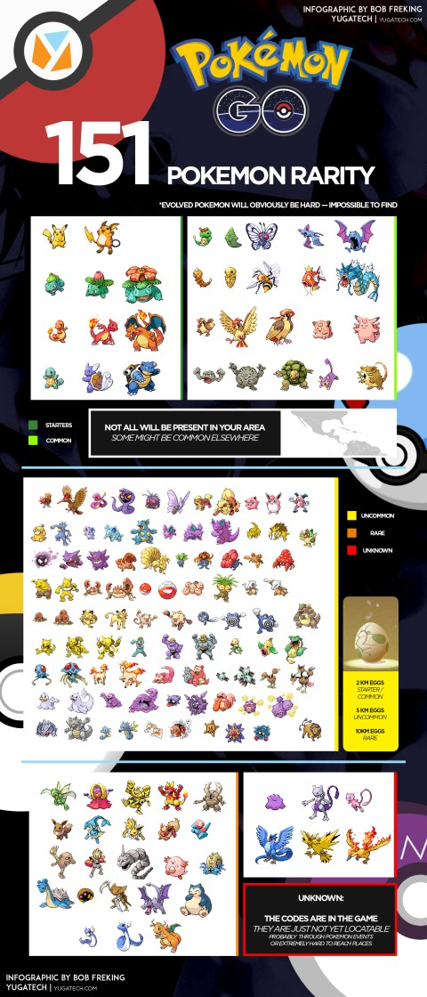 Pokemon Go Infographic