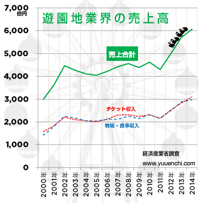graph-sales