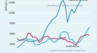 """<p>China ha impresionado al mundo alzándose como segunda potencia por delante de Japón y ha propiciado todo tipo de previsiones, entre ellas la fecha en que sobrepasaría a EEUU, que según algunos expertos podría ocurrir incluso en esta misma década. El último informe <a href=""""http://www.adb.org/documents/reports/asia-2050/asia-2050.pdf """">(pdf)</a> del Banco Asiático de Desarrollo sobre el futuro de Asia de aquí a 2050 plantea por el contrario un panorama bastante más incierto. """"No hay nada preestablecido"""", sentencia. Y China está entre los países que se encuentran en una encrucijada, el llamado conjunto de 'naciones de renta media'. Paradójicamente, cuando se ha alcanzado cierto nivel de riqueza, existe el peligro de quedarse estancado si no se modifica su modelo, al ser incapaz de competir con otras naciones exportadoras con salarios bajos ni tampoco con aquellas con capacidad de innovación.</p>"""