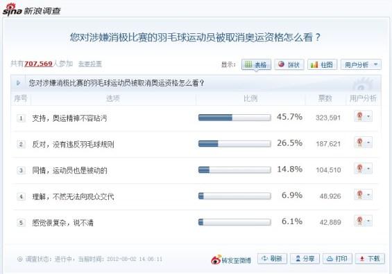 Encuesta realizada en el portal de noticias de Sina.