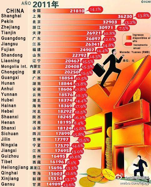 Cu nto dinero ganan los chinos zaichina for Cuanto dinero se puede retirar de un cajero