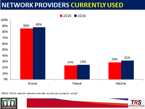 Network-Providers