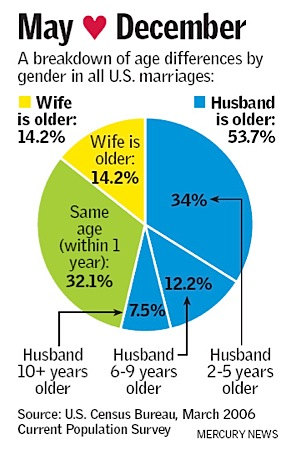 How much age difference is good for marriage
