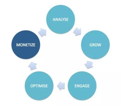 How to Monetize Social Media | Zazzle Media