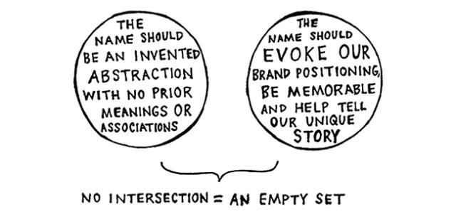 Venn diagram - empty set brand positioning