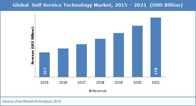 Global Self Service Technology Market