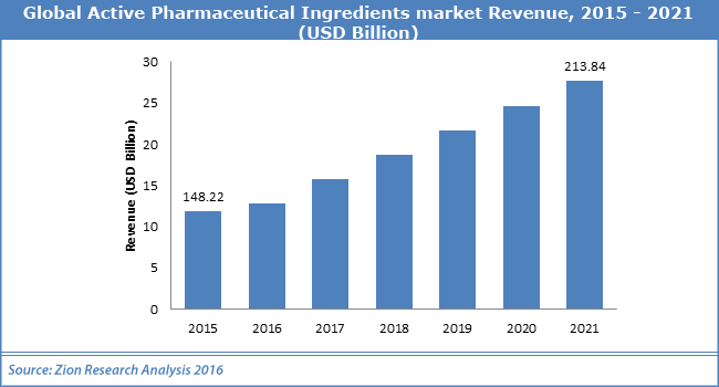Global Active Pharmaceutical Ingredients market