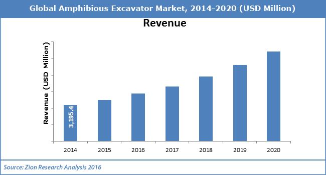 Global Amphibious Excavator Market