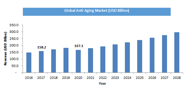 Global Anti Aging Market