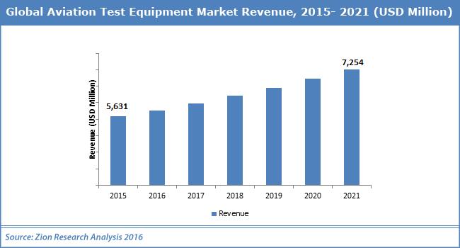 Global Aviation Test Equipment Market